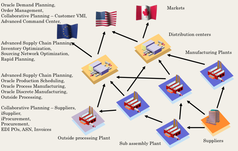 Chevalier consulting llc oracle value chain implementation oracle value chain implementation publicscrutiny Images